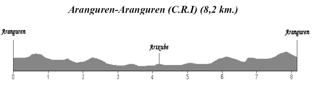 Etapa 1. CRI Aranguren - Aranguren