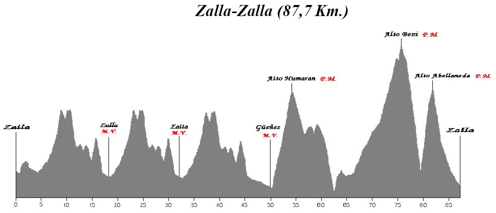 Etapa 3. Zalla - Zalla