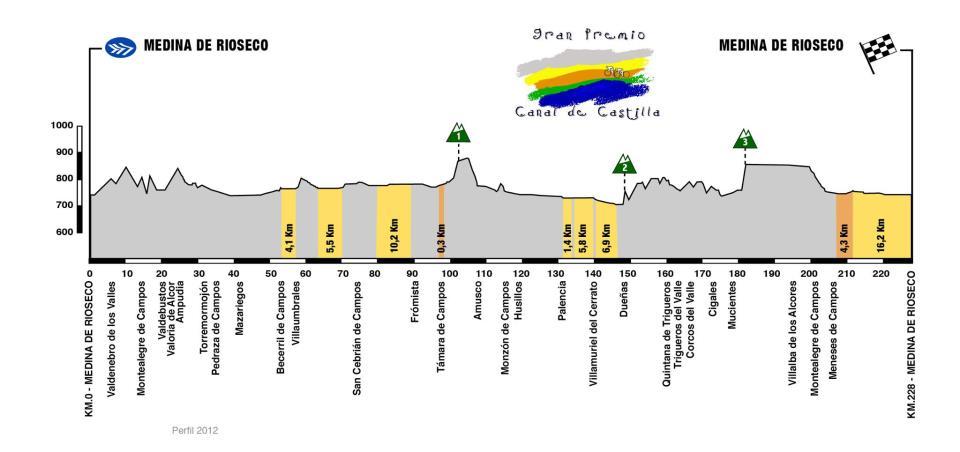 Perfil del GP Canal de Castilla 2012