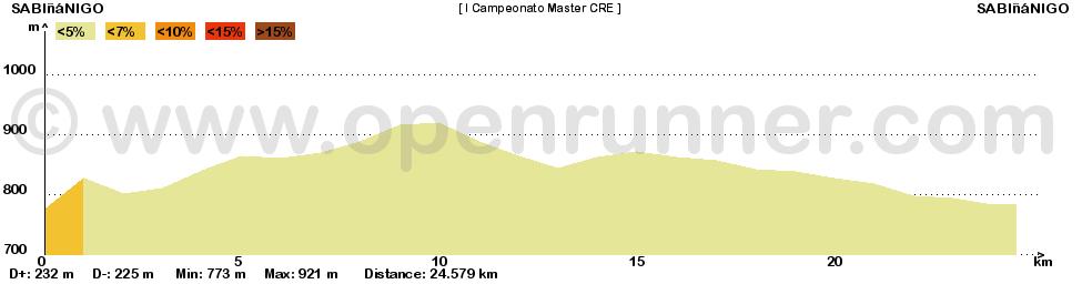Perfil I Trofeo Pirineos CRE