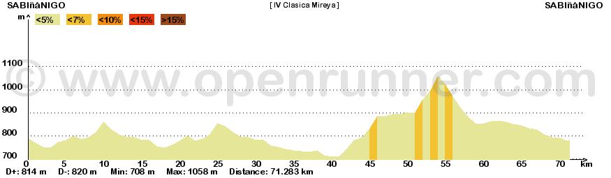 Perfil de la IV Clásica Mireya