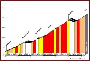 Altrimetría de La Fuensanta (200m)