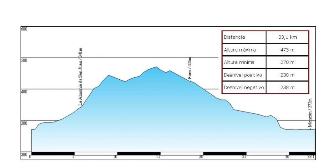 Perfil del IV Trofeo Máster Ciudad de Monzón