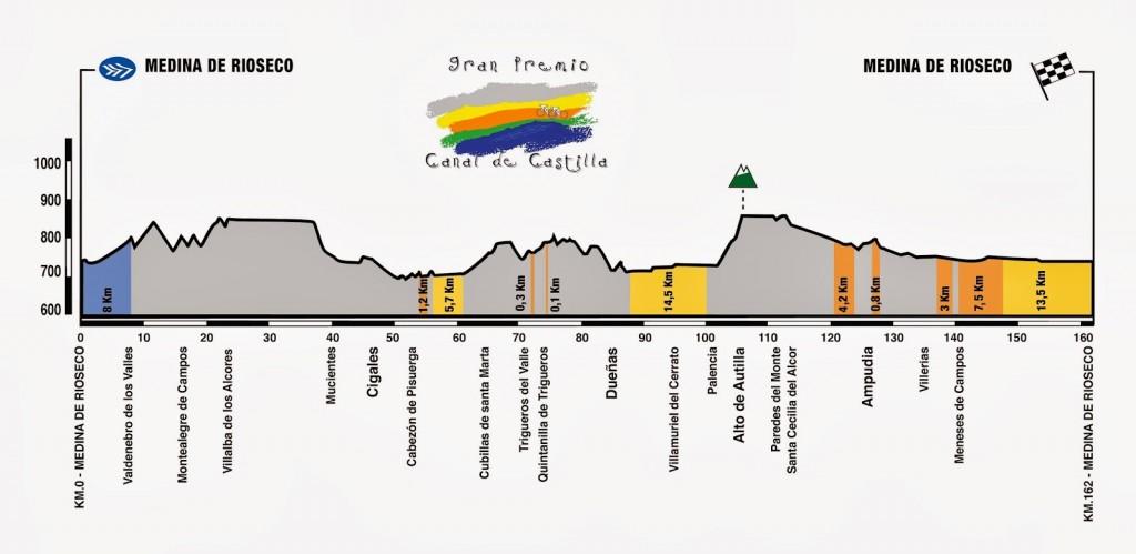 Perfil del Gran Premio Canal de Castilla 2014