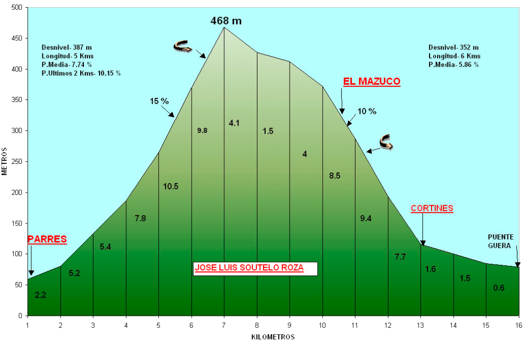 Altimetría de La Tornería