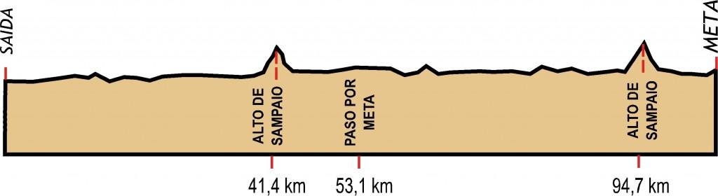 Perfil de la Ruta do Ribeiro 2014