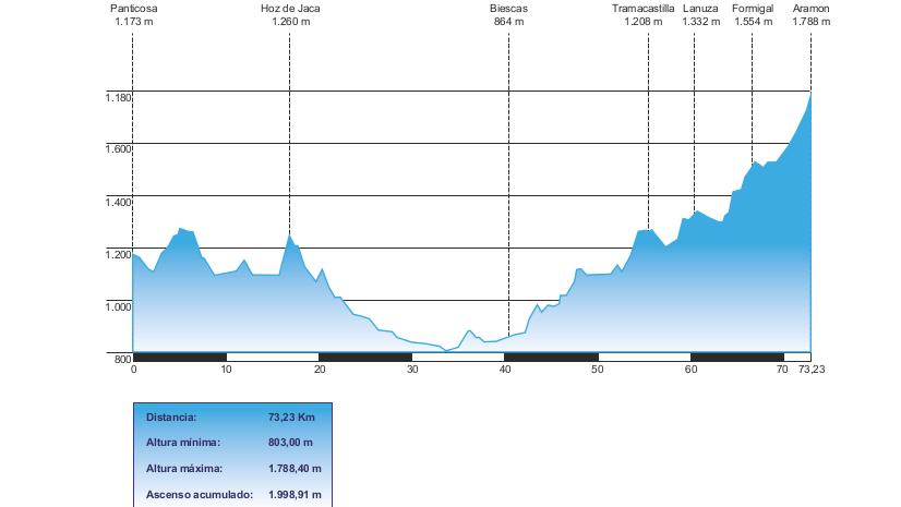 Perfil Trofeo Edelweiss