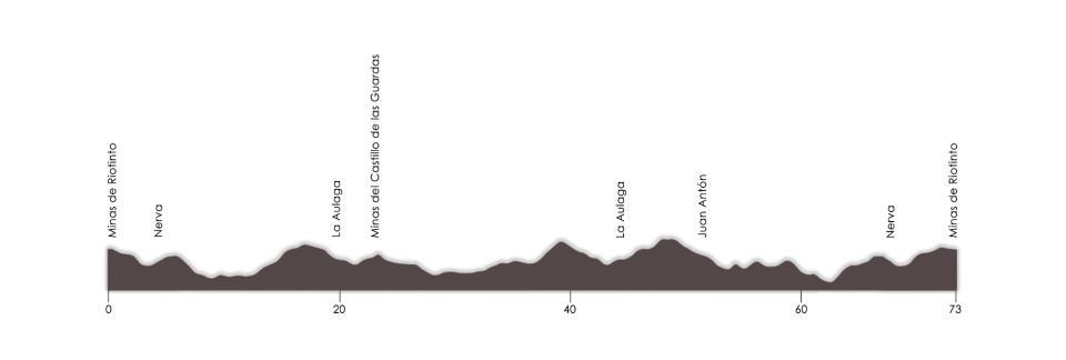 Perfil de la Carrera Ciclista Minas de Riotinto