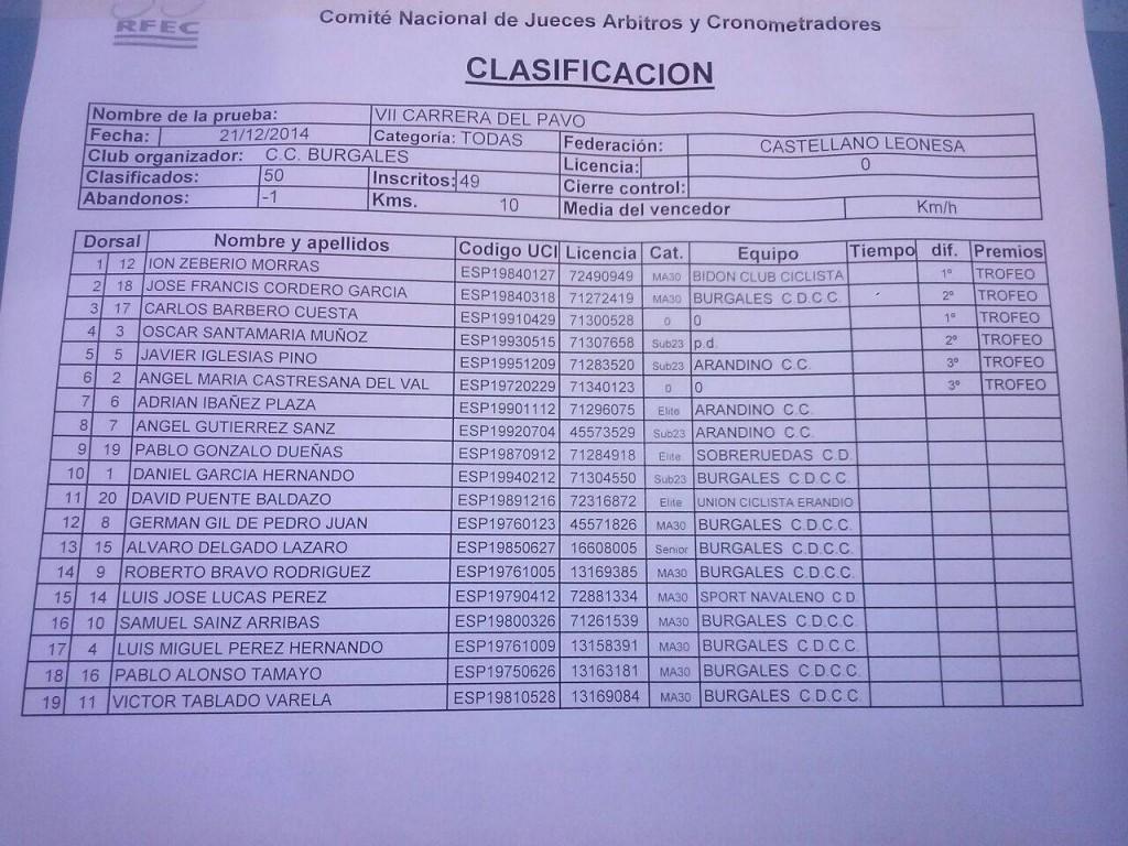 clasificaciones_pavo_burgos_2014