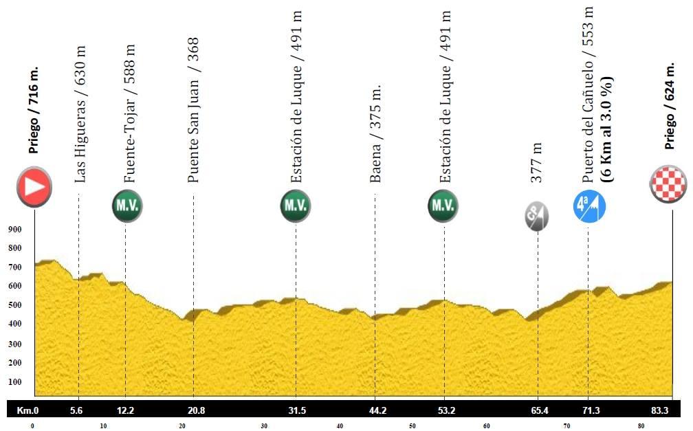Primera etapa de la Vuelta a la Subbética 2015