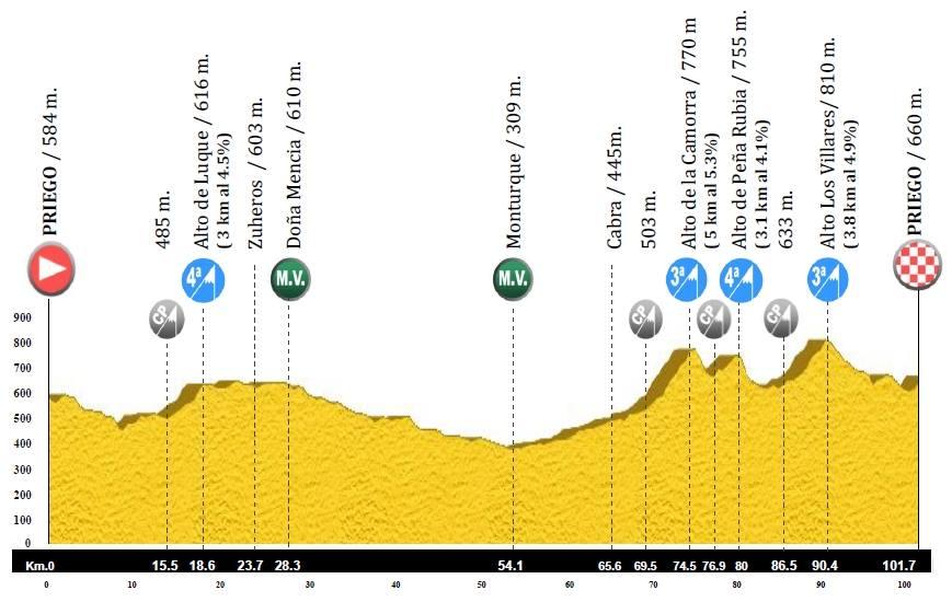 Segunda etapa de la Vuelta a la Subbética 2015