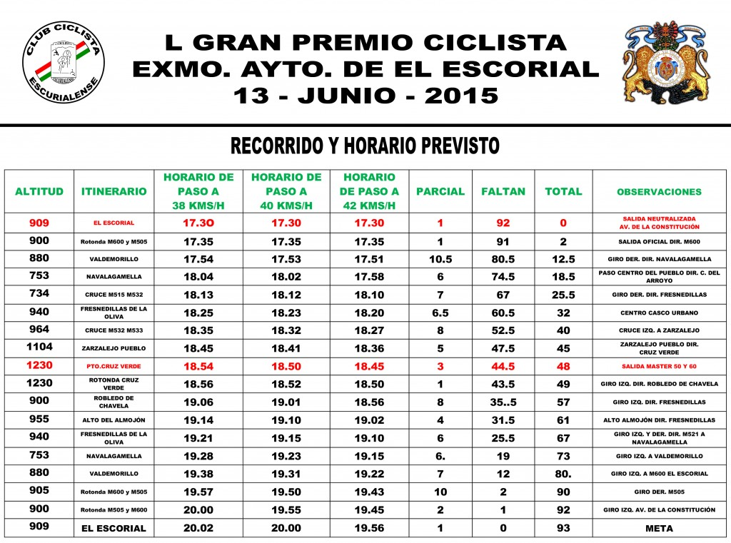 Rutómetro del Gran Premio Excelentísimo Ayuntamiento de El Escorial