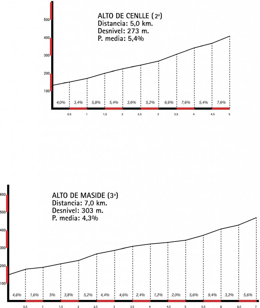 altimetrias de Cenlle y Maside