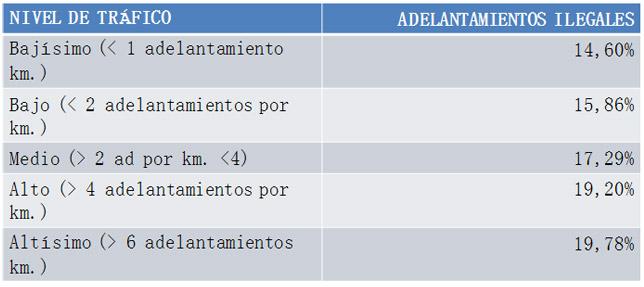 adelantamientos_ciclistas_intensidad_trafico