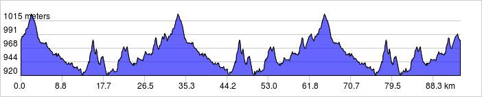 Perfil del Trofeo Fuencaliente