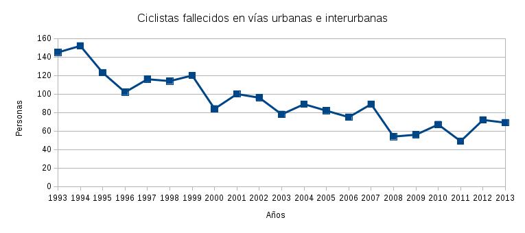 ciclistas_fallecidos