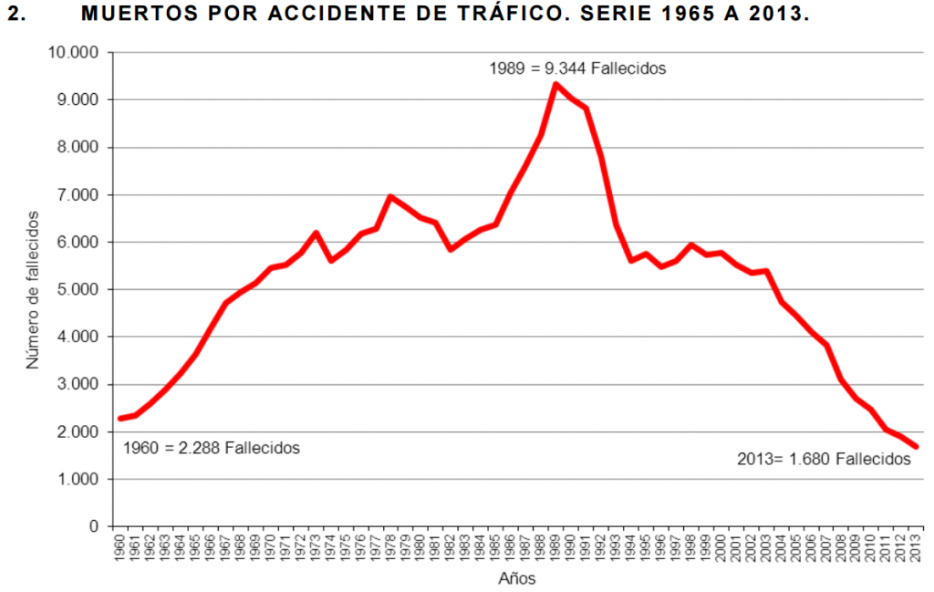 grafica_fallecidos_accidente_trafico