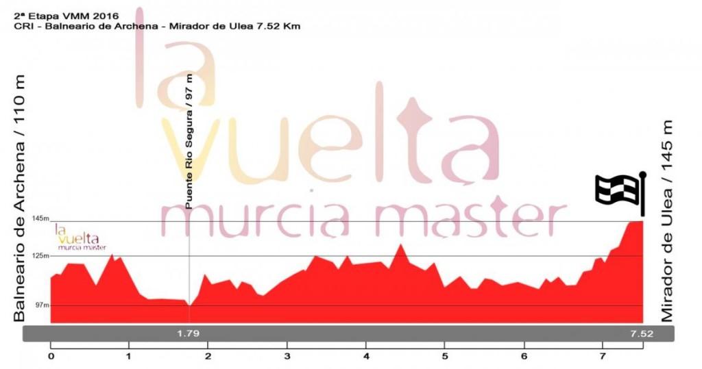 perfil_2_etapa_murcia_2016