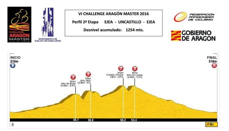 perfil_2a_etapa_challenge_aragon_2016