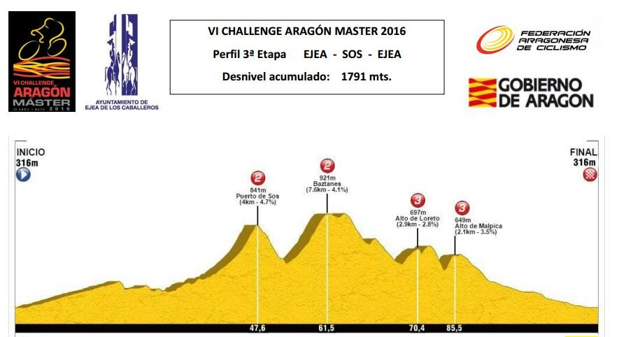 perfil_3a_etapa_challenge_aragon_2016