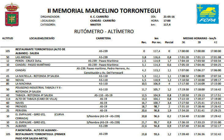 rutometro-torrontegui-2016