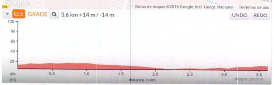 perfil_carrera_ciclista_canet