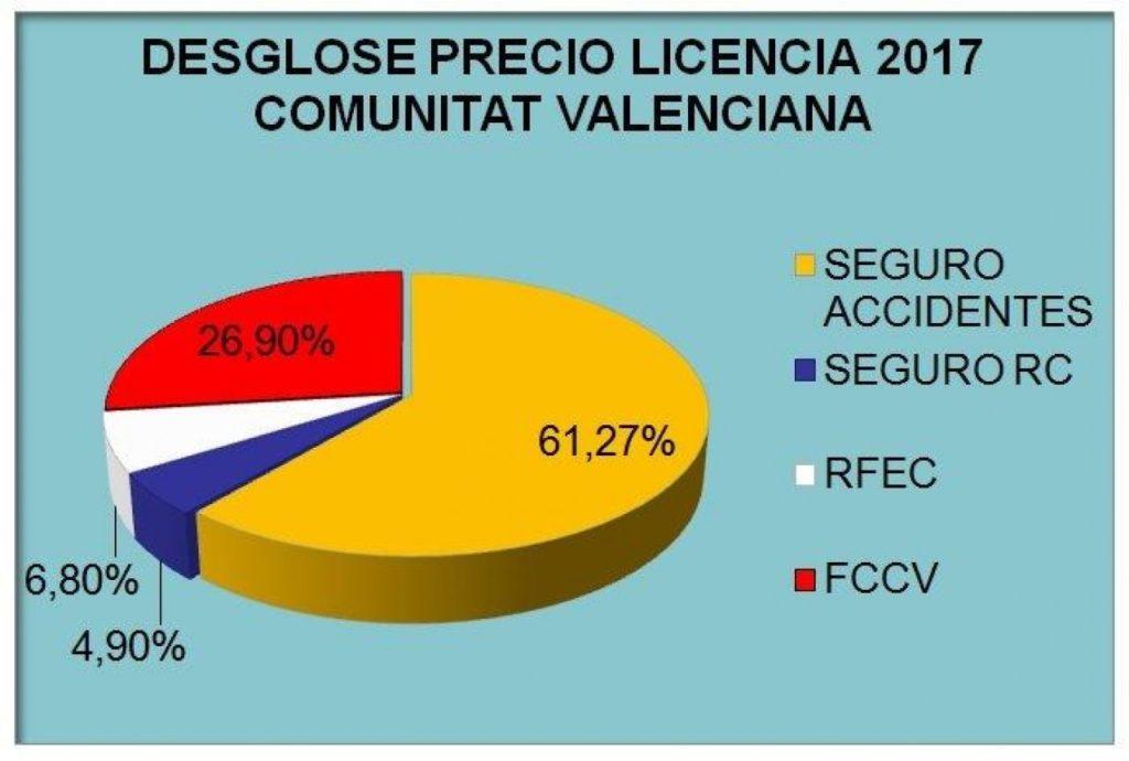 Precio licencia Valencia