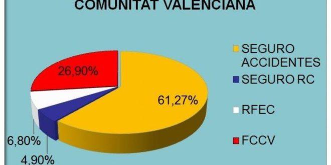 Precio de las licencias en valencia para 2017 ciclismo for Precio oceanografic valencia 2016