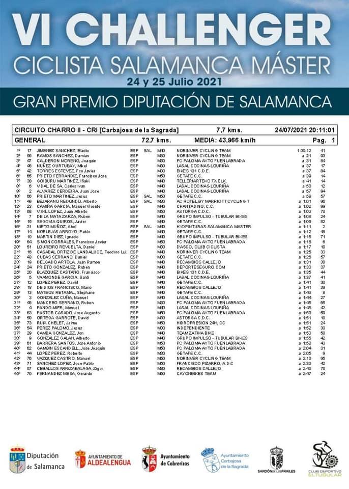 Clasificaciones contrarreloj Vuelta a Salamanca